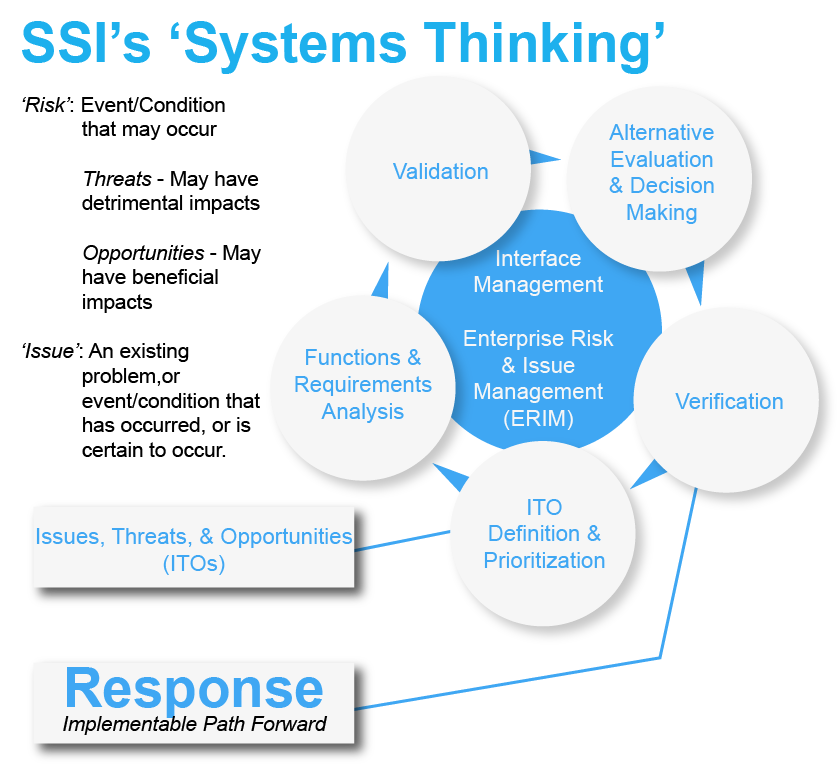 Systems Engineering Model